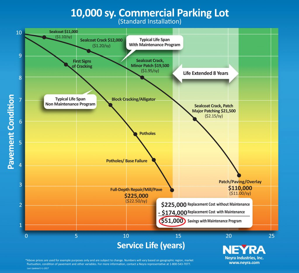 Commercial Parking Lot Service Life Chart, Neyra Paving, Cincinnati Ohio.